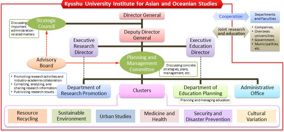 Institute Organization